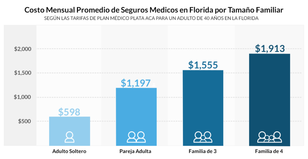 Seguro Medico en Florida costo promedio de seguros medicos en florida por tamaño familiar