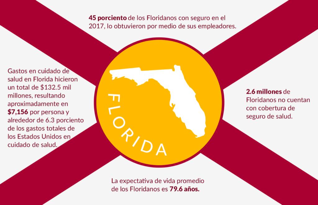Seguro Medico en Florida Bandera de la Florida roja y amarilla y blanca con datos sobre las tazas de seguro medico del estado